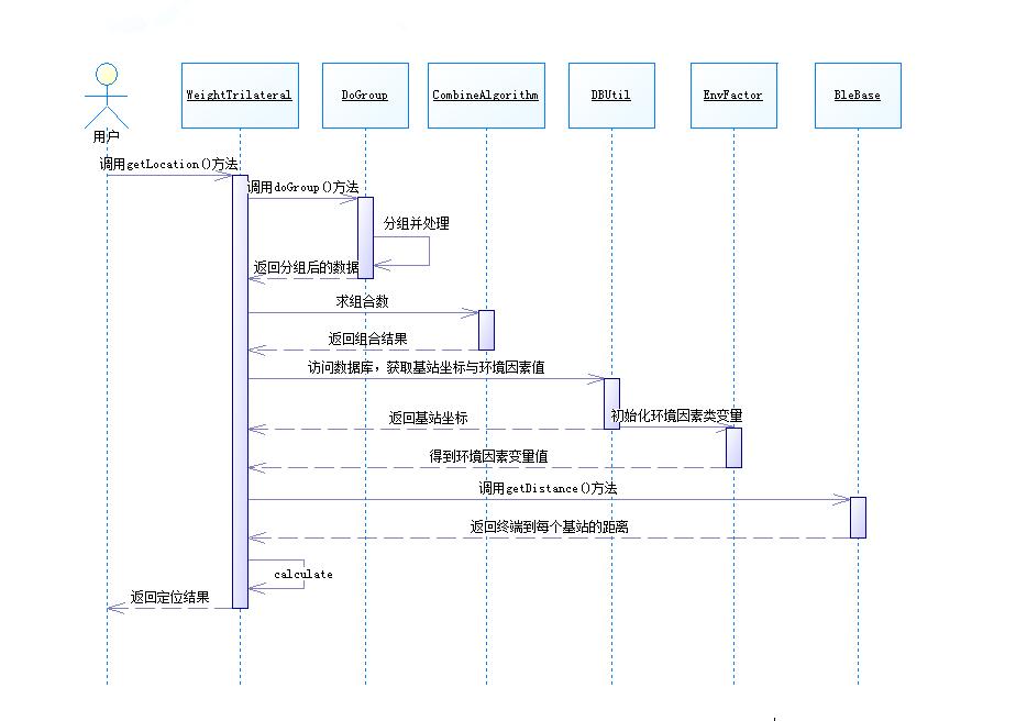 定位算法流程图