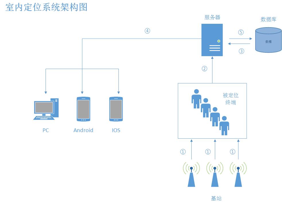室内定位系统架构图