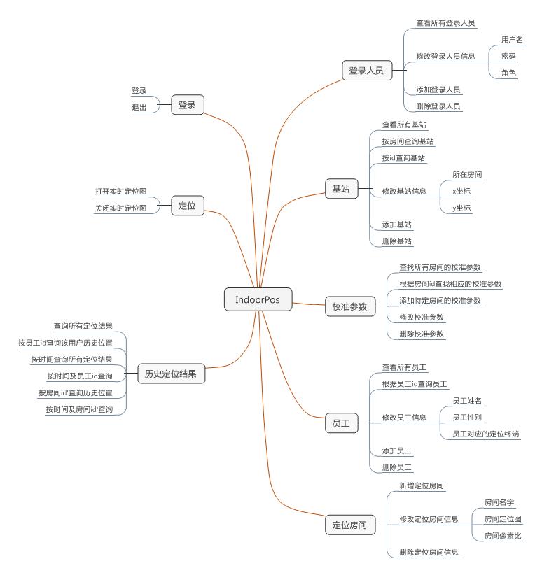 IndoorPos功能结构图