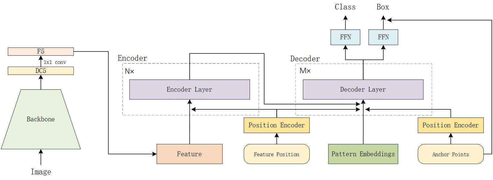 /megvii-model/ Anchor DETR: Query Design for Transformer-Based Detector