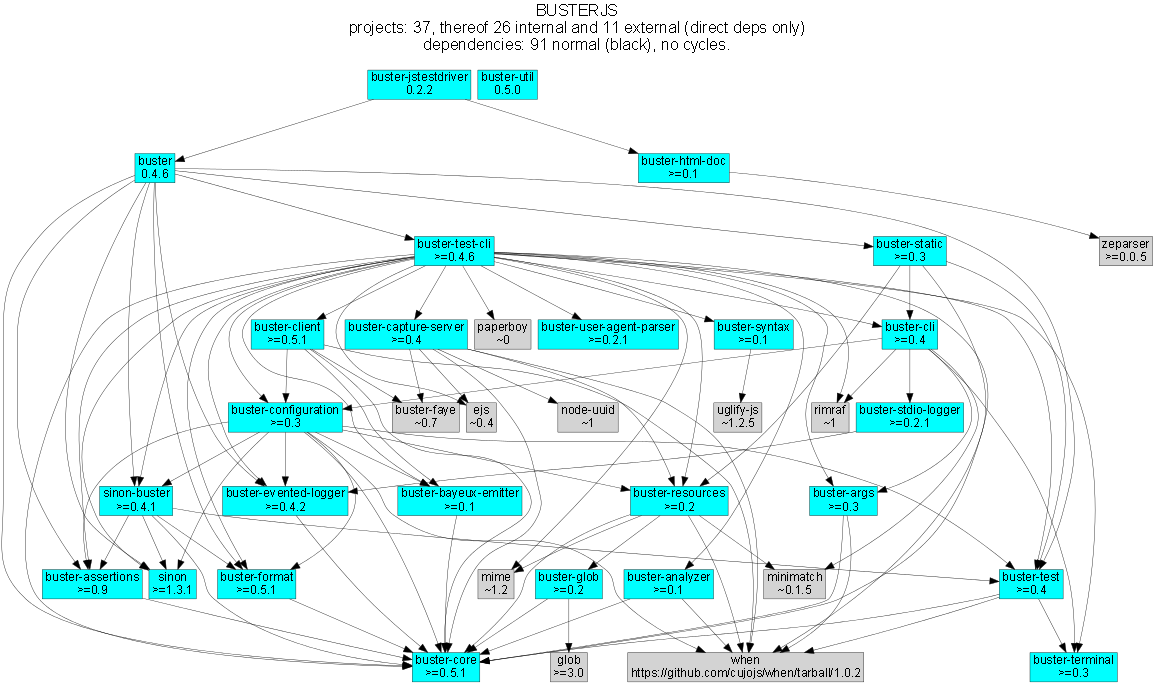 https://github.com/meisl/buster-dev-tools/raw/dependency_graph/dependencyGraphs/buster-dependencies_normal.png