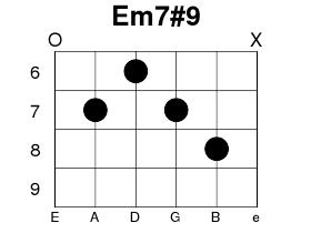 Em7#9 - The Jimi Hendrix Chord