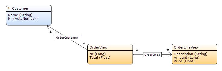 Example Domain model