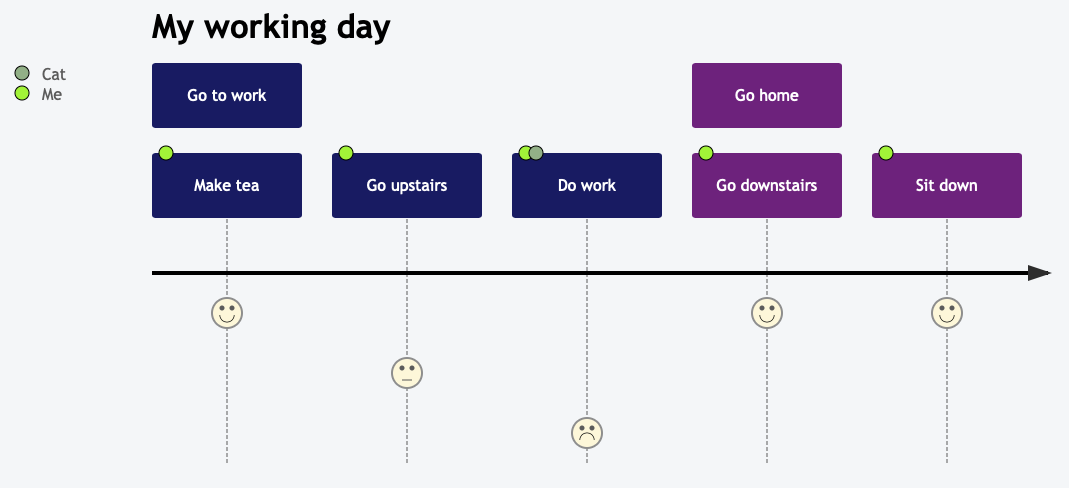 User Journey Diagram