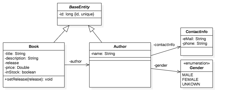 entity-data-model-structure