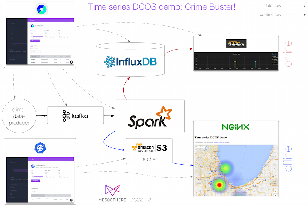 Time series DCOS demo architecture