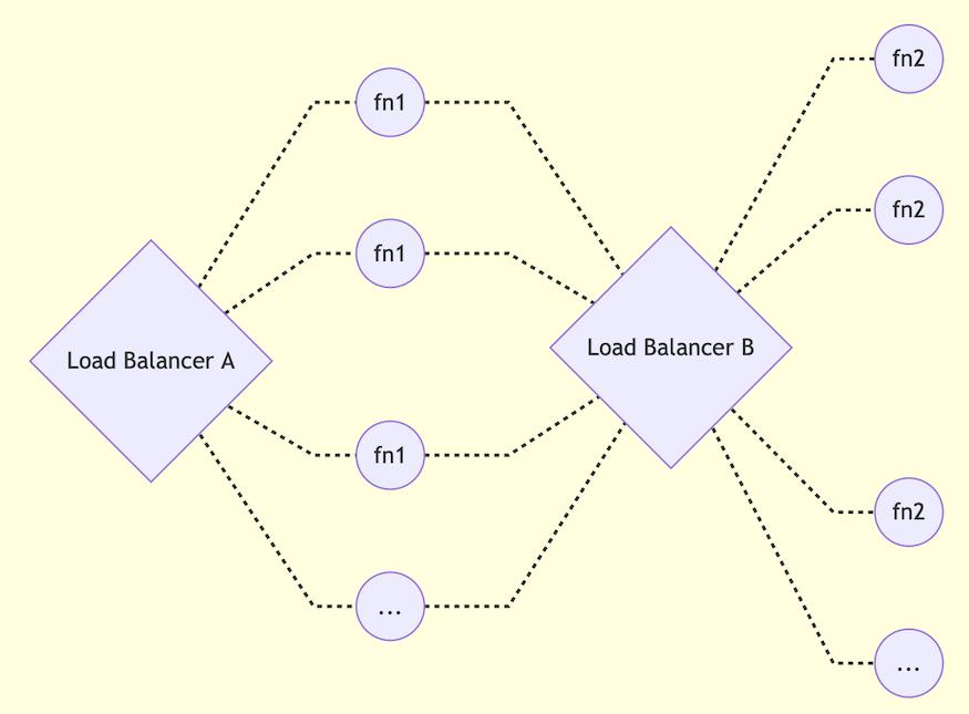 Lambda Model
