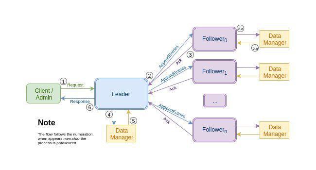 A graphic representation of RaftShop's architecture
