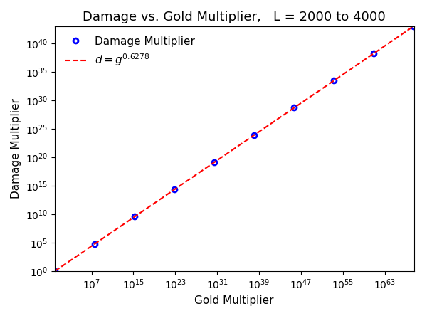 Math] Deriving a Gold to Damage Multiplier Formula : TapTitans2