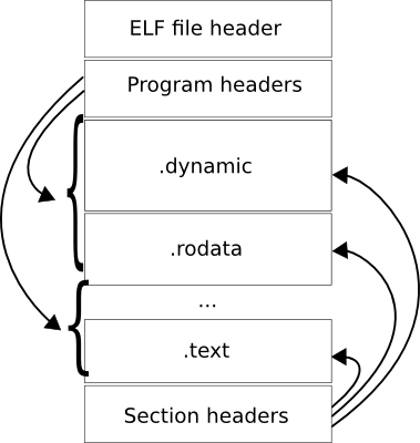 ELF file structure