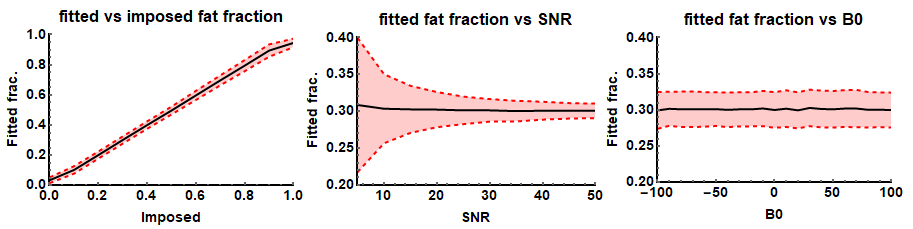 IDEAL based Dixon reconstruction: fitted fat fractions as a function of the imposed fat fraction, SNR and B0 field offset.