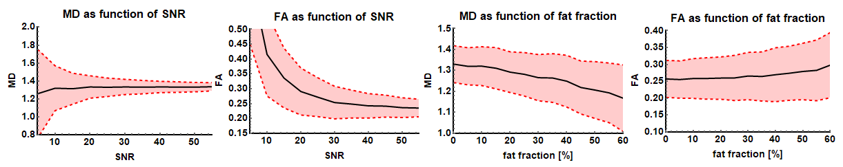 MD and FA as a function of SNR and fat fraction. Results are from simulated data using an iWLLS algorithm with outlier rejection.