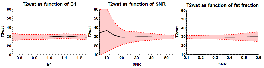 Demonstration of EPG based T2 fitting: the fitted water T2 relaxation as a function of B1, SNR and fat fraction.
