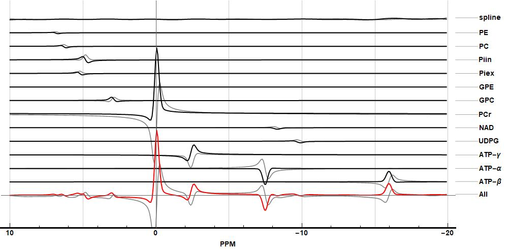 Resulting basis spectra of a fit of 31P spectra of muacle.