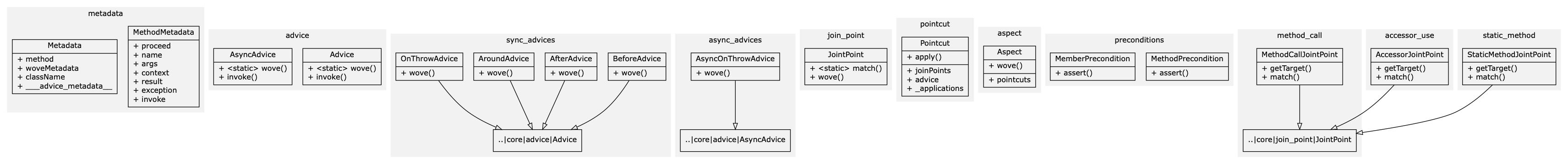 UML Diagram