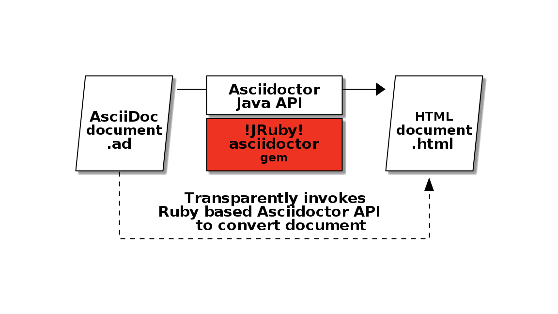 Diagram which explains how AsciidoctorJ makes Asciidoctor to work on the JVM