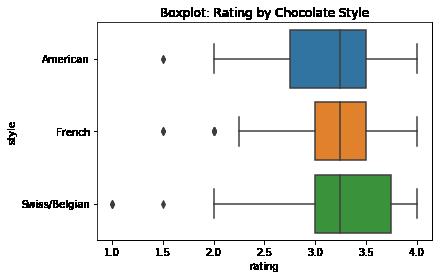 Bittersweet Exploration through Data Preparation