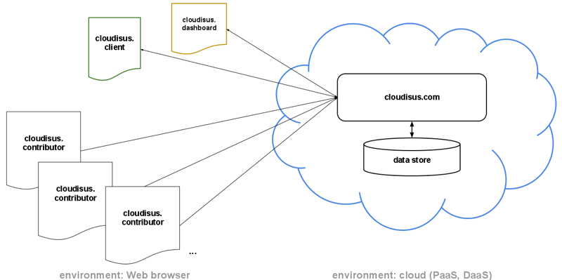 cloudisus architecture