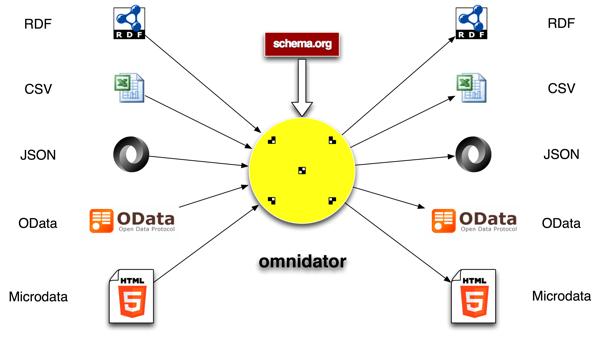 omnidator concept