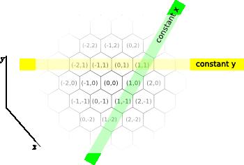 Hexagonal coordinate system