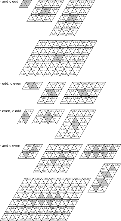 Centre of a parallelogram-shaped grid with triangular tiles