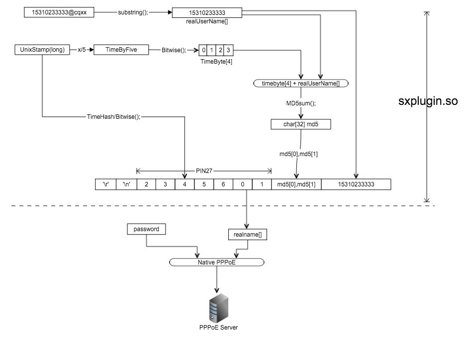 闪讯用户名加密流程图