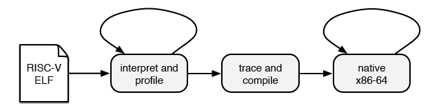rv8 binary translation