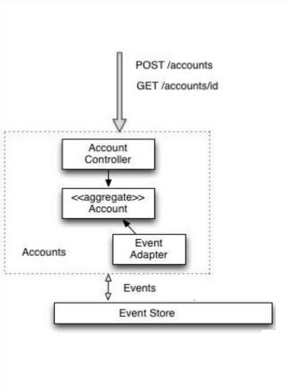 GitHub - Pragmatists/eventsourcing-java-example: A