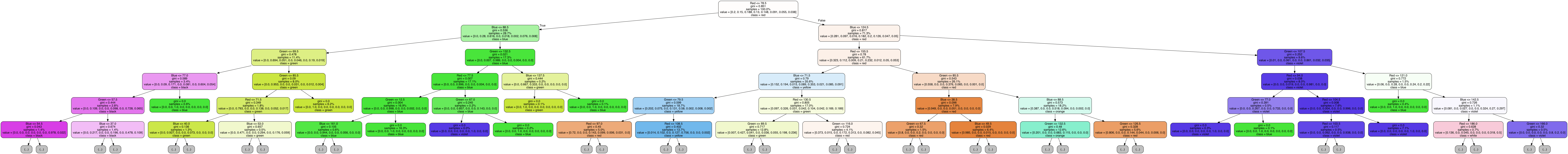 https://github.com/neuropacabra/ColorRecognizer/blob/doc/color_model_graph.png?raw=true