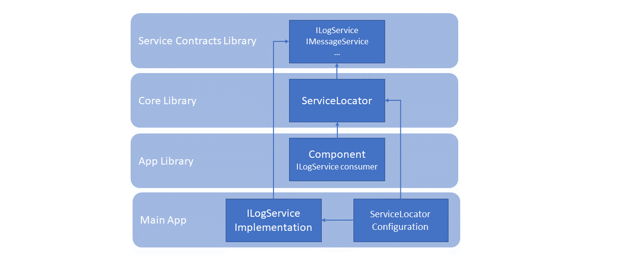 Dependency Injection ServiceLocator