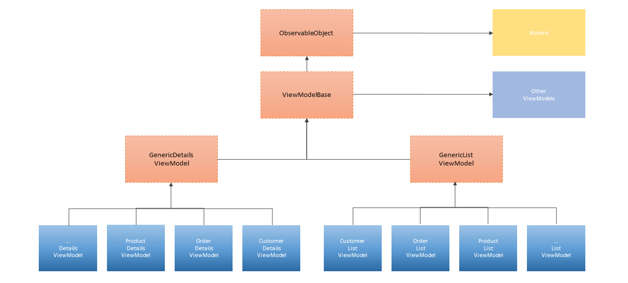 ViewModels Hierarchy