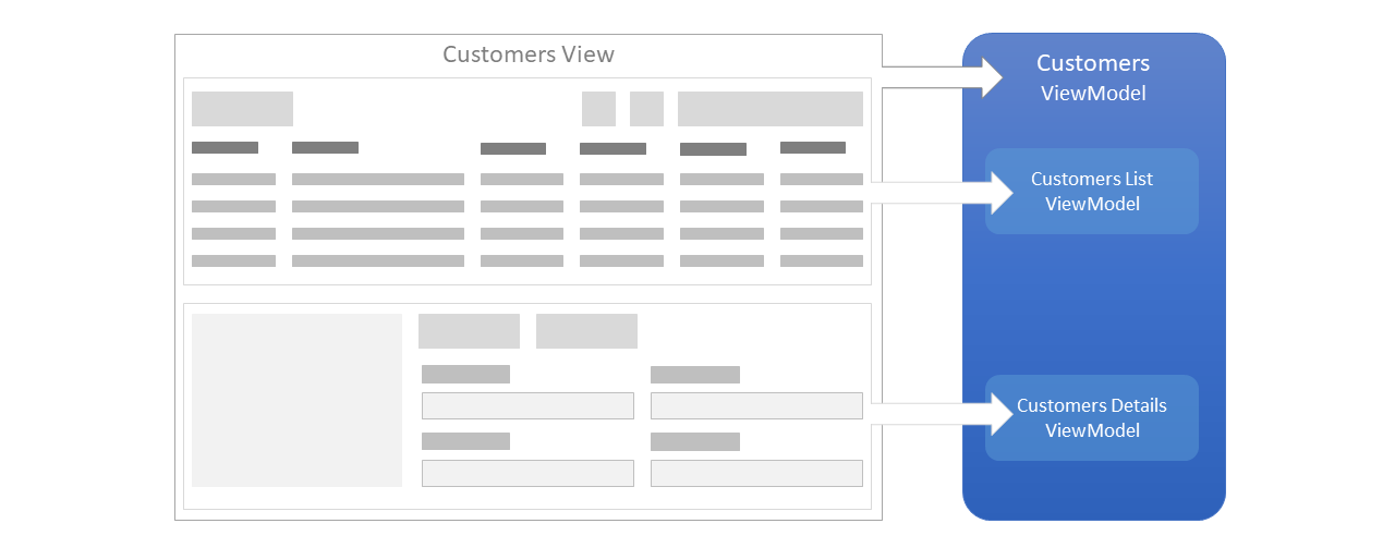 ViewModels Relationships