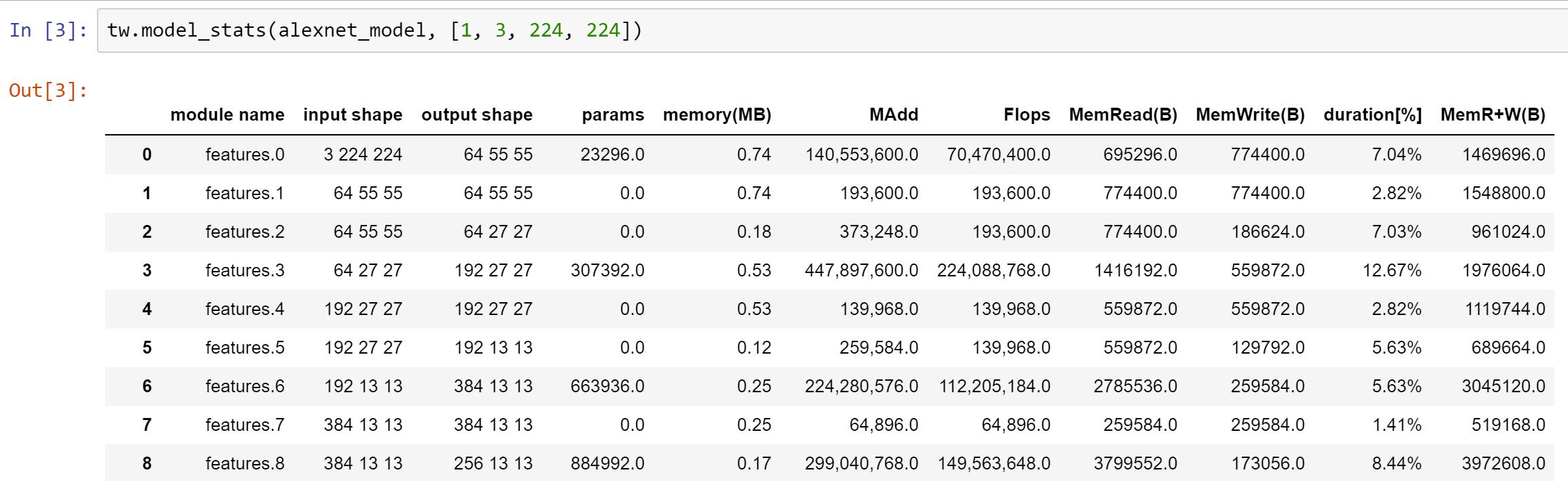 Model statistics for Alexnet
