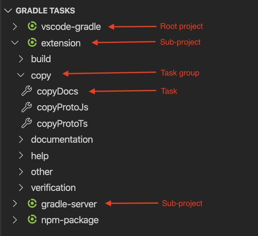 Gradle Tasks View