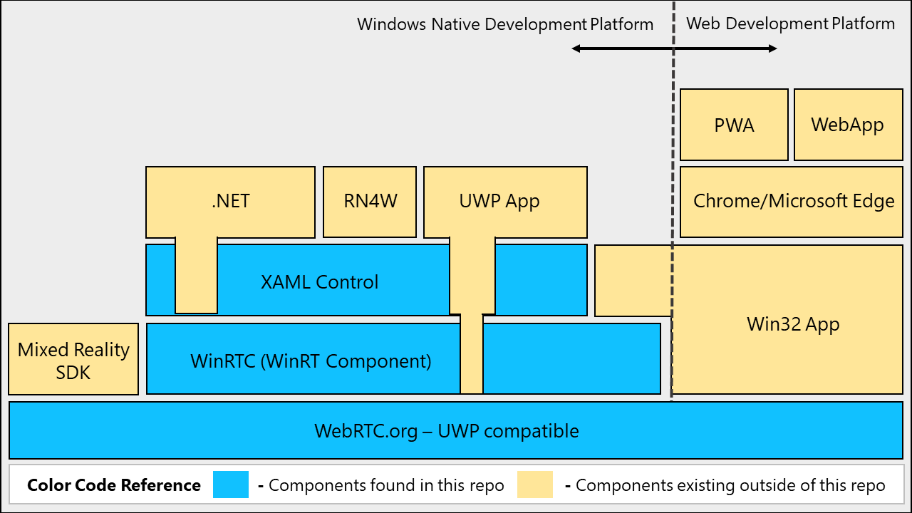 WinRTC architecture