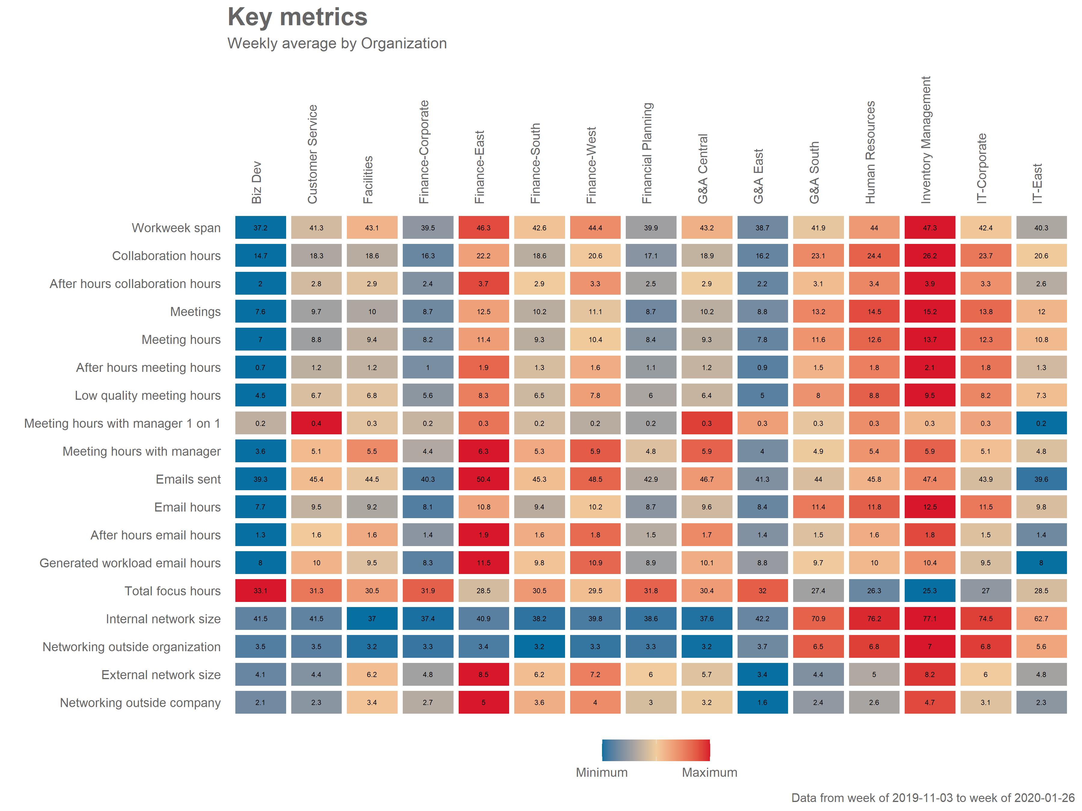 Key Metrics Scan
