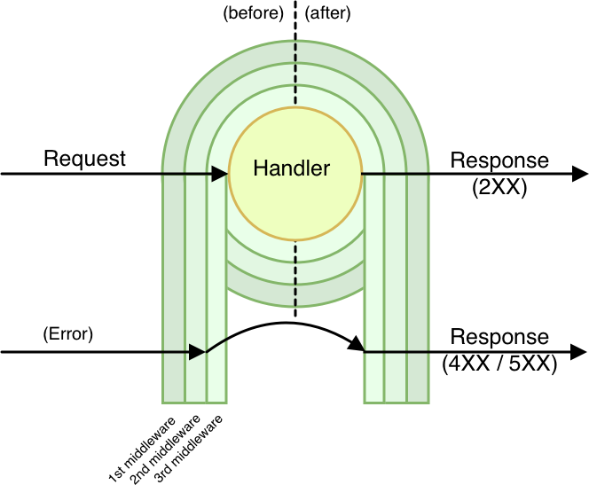 Middy middleware engine diagram
