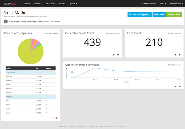 Graylog with Spring Boot | Object Partners