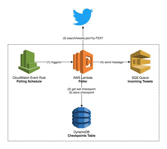 mikeapted/cdk-tweet-queue - npm