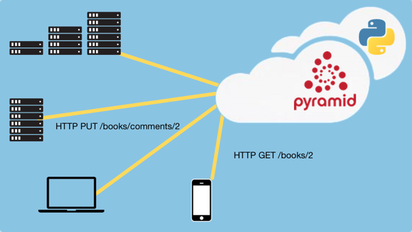 course image: RESTful and HTTP services in Pyramid