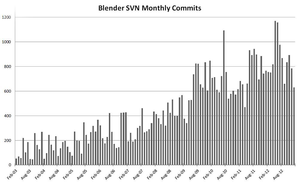 Blender Commit statistics form 2003 to 2012