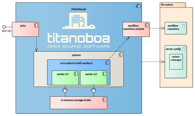 single titanoboa node with one core system