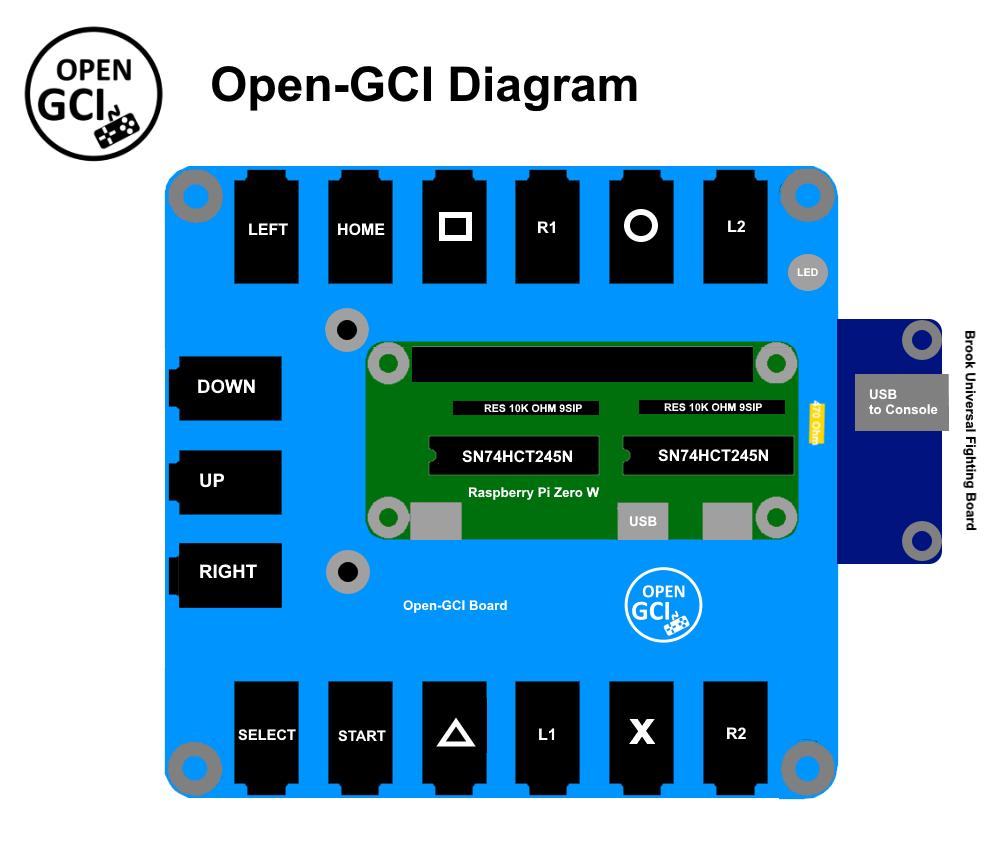 Open-GCI Diagram
