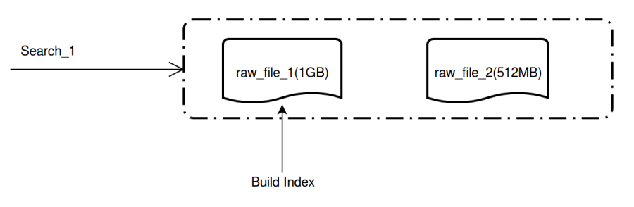 buildindex
