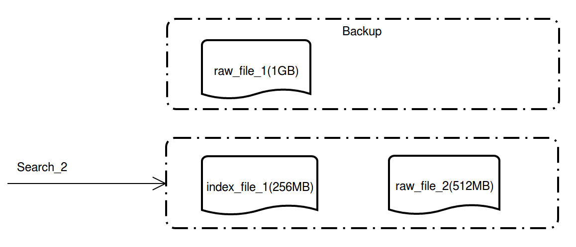 indexcomplete