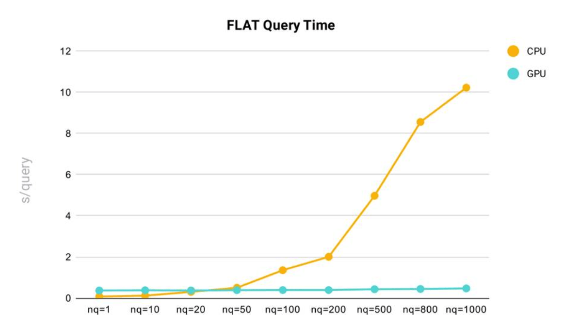 flat_query
