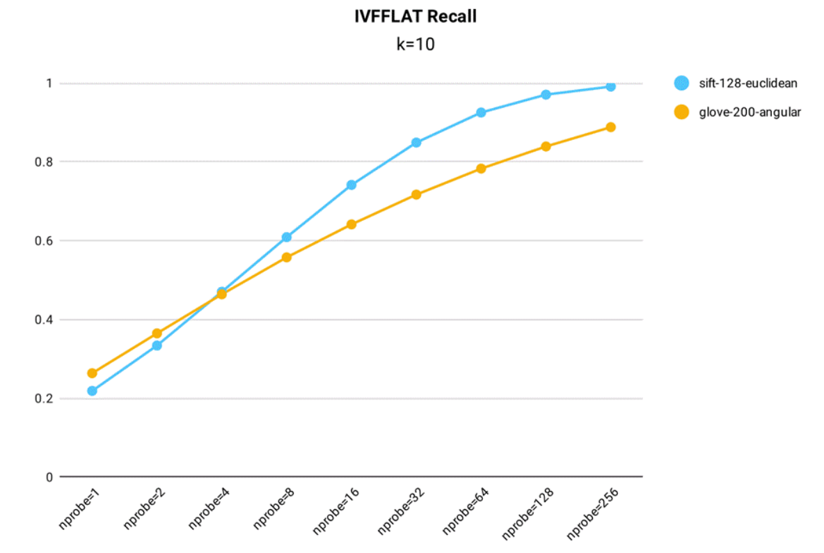 ivfflat_recall