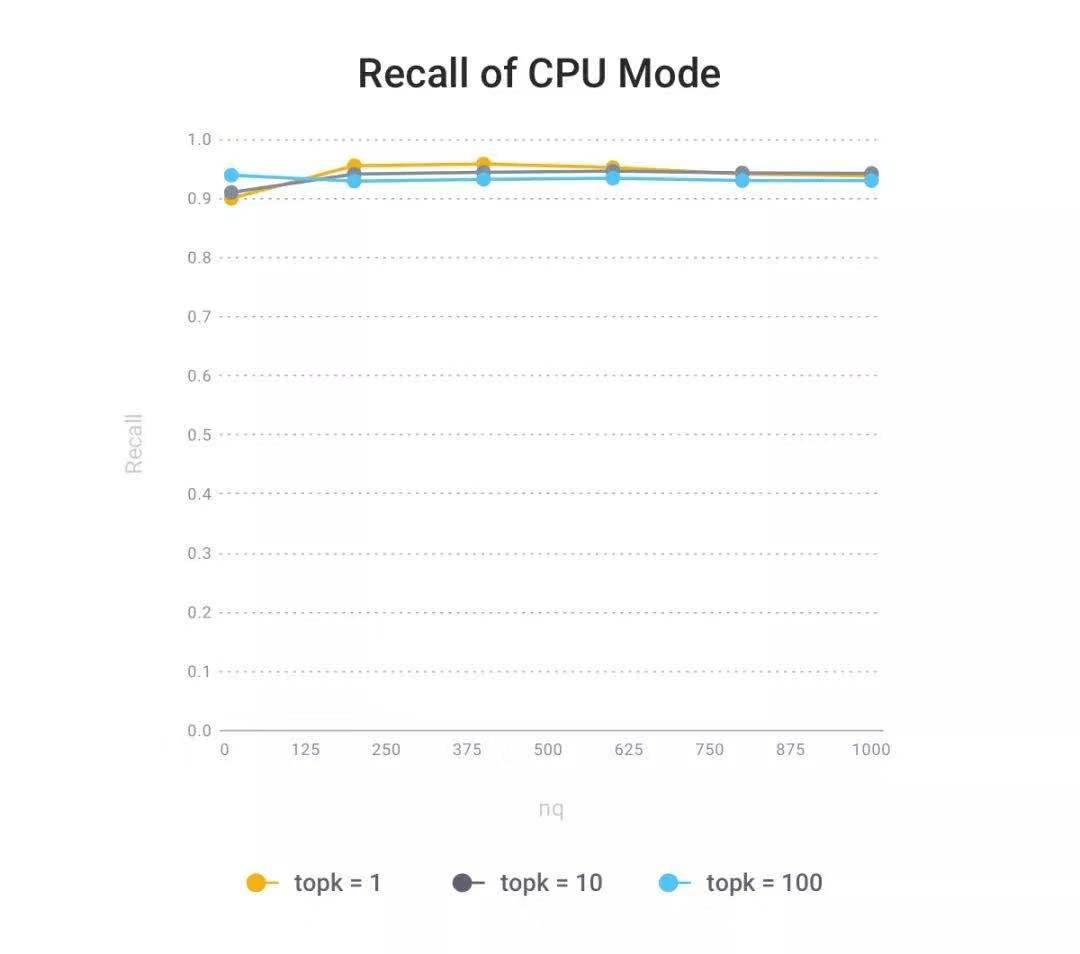 recall_cpu