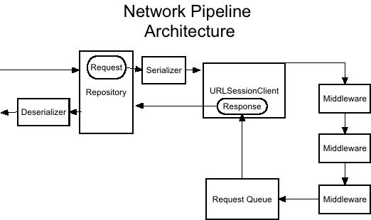 Network Pipeline Architecture