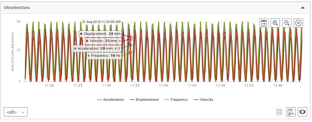 Vibration Data